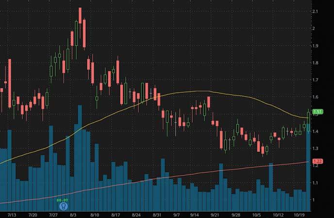 penny stocks to buy avoid Galiano Gold Inc. (GAU stock chart)