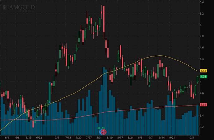 penny stocks to buy avoid IAMGOLD (IAG stock chart)