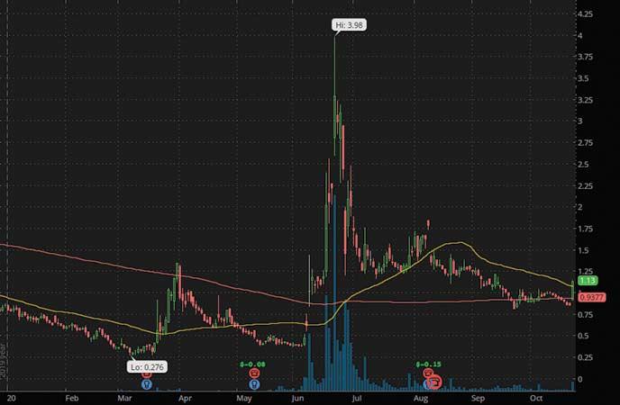 penny stocks to buy avoid Ideanomics Inc. (IDEX stock chart)