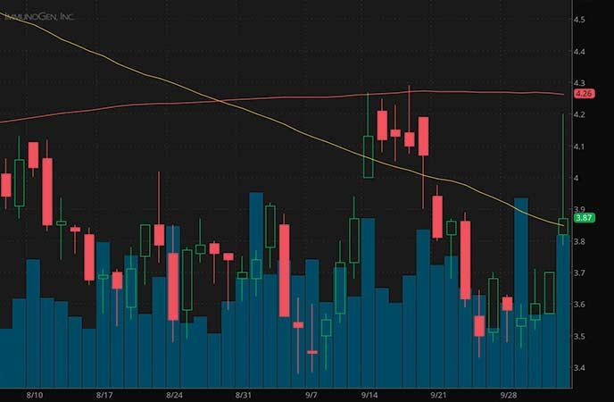 penny stocks to buy avoid Immunogen Inc. (IMGN stock chart)