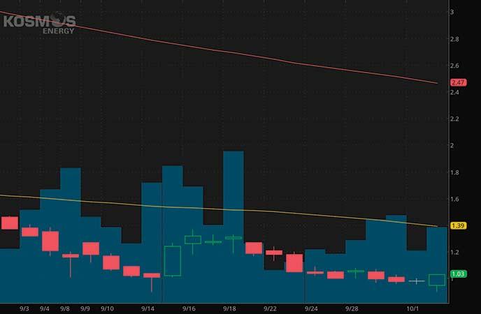 penny stocks to buy avoid Kosmos Energy Ltd. (KOS stock chart)