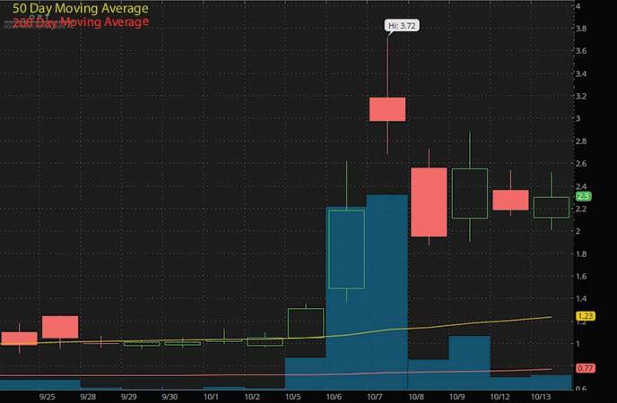penny stocks to buy avoid Ocean Power Technologies Inc. (OPTT stock chart)