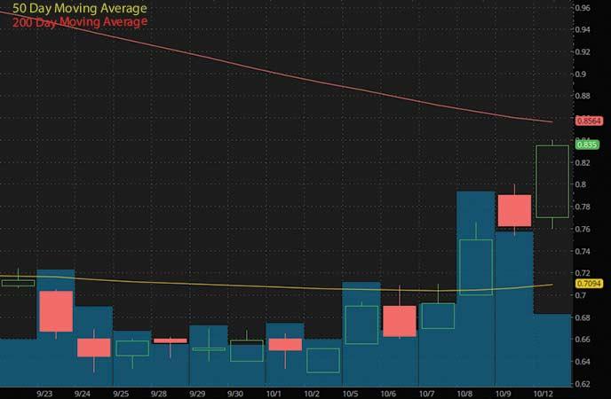 penny stocks to buy avoid now Hexo Corp. (HEXO stock chart)