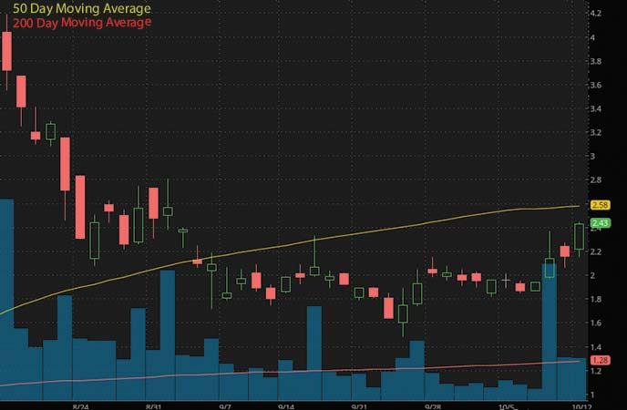 penny stocks to buy avoid now Marathon Patent Group Inc. (MARA stock chart)