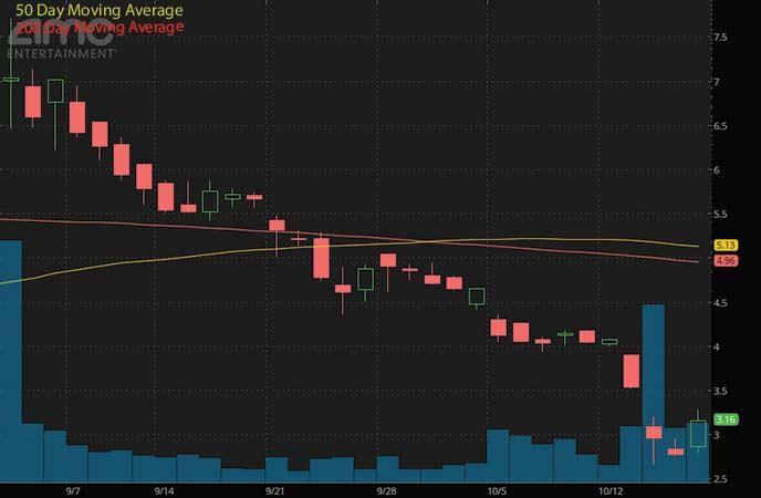penny stocks to buy avoid right now AMC Entertainment Holdings Inc. (AMC stock chart)