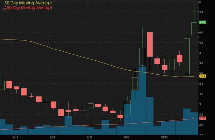 penny stocks to buy avoid right now Broadwind Inc. (BWEN stock chart)