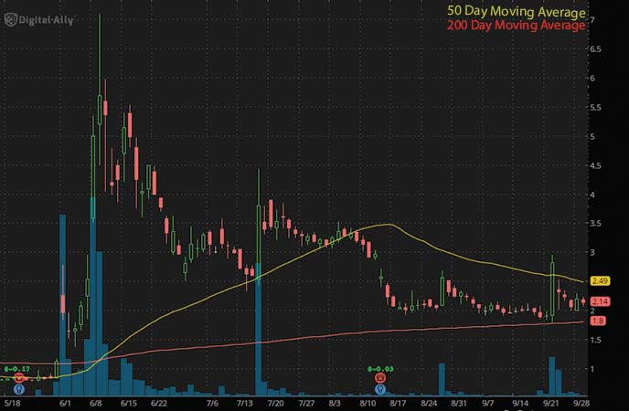 penny stocks to buy now sell Digital Ally Inc. (DGLY stock chart)