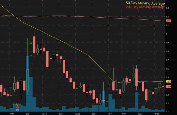 penny stocks to buy now sell Oncocyte Corp. (OCX stock chart)