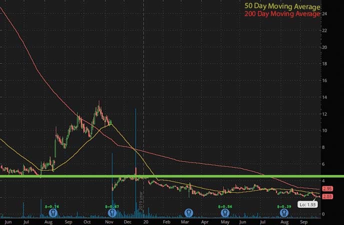 penny stocks to buy now sell Solid Biosciences Inc. (SLDB stock chart)