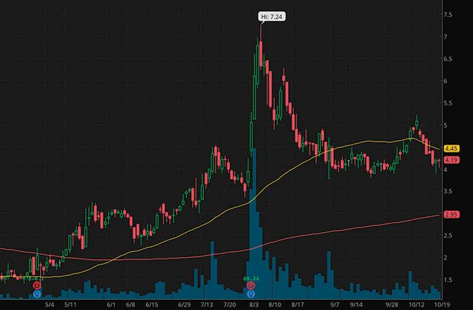penny stocks to buy right now or avoid Zovio Inc. (ZVO stock chart)