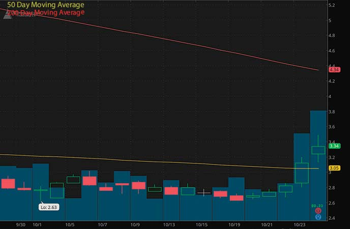 penny stocks to buy sell Alliance Resource Partners (ARLP stock chart)