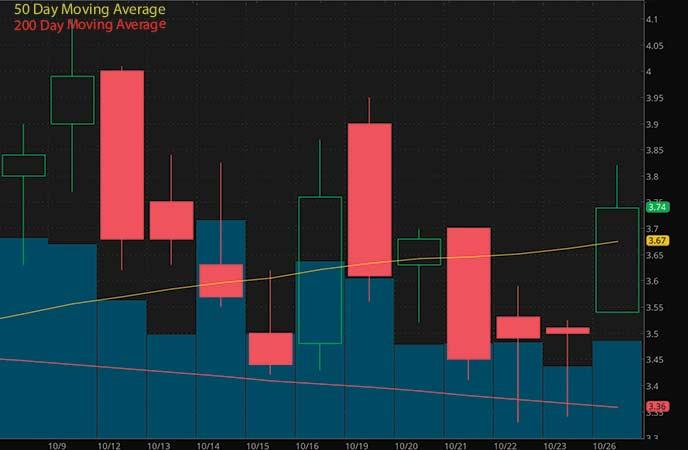 penny stocks to buy sell Axovant Gene Therapies (AXGT stock chart)