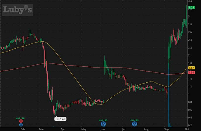 penny stocks to buy sell Luby's Inc. LUB stock chart