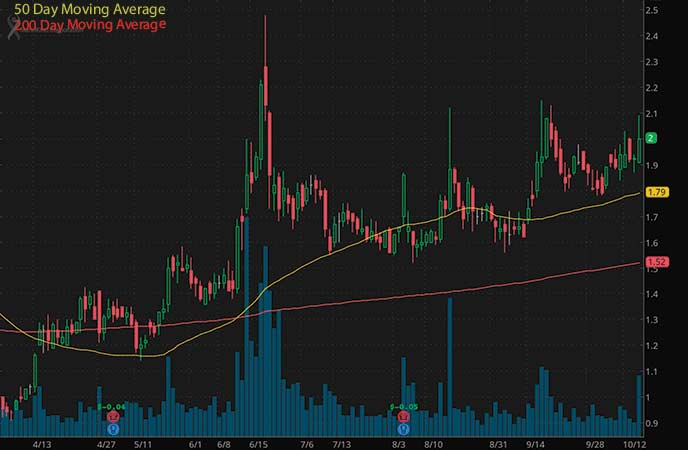 penny stocks to buy under $4.20 MannKind Corporation (MNKD stock chart)