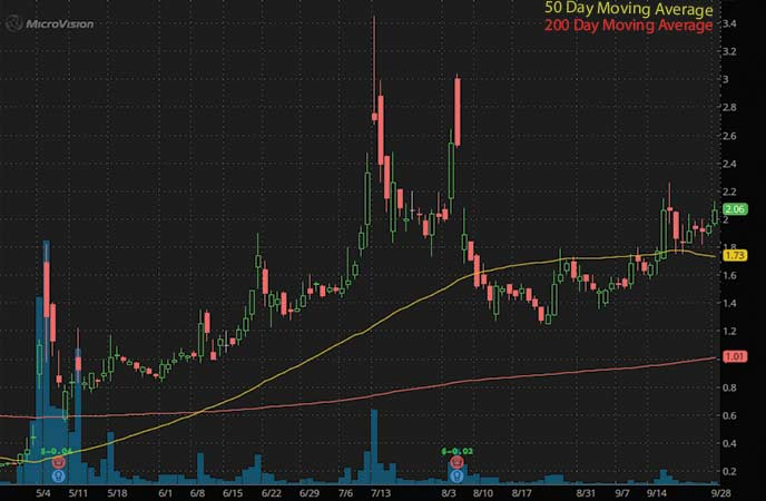penny stocks to trade fade Microvision Inc. (MVIS stock chart)