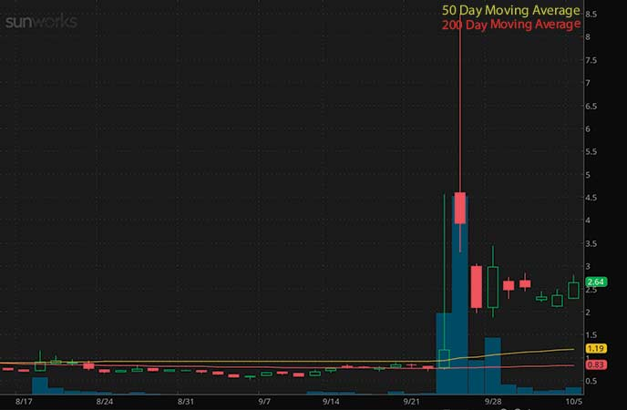 penny stocks to trade fade Sunworks Inc. (SUNW stock chart)