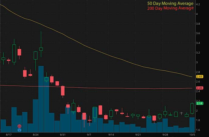 penny stocks to trade fade XpresSpa Group Inc. (XSPA stock chart)