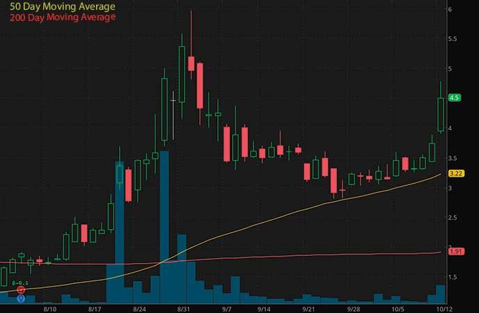 penny stocks to watch AutoWeb Inc. (AUTO stock chart)