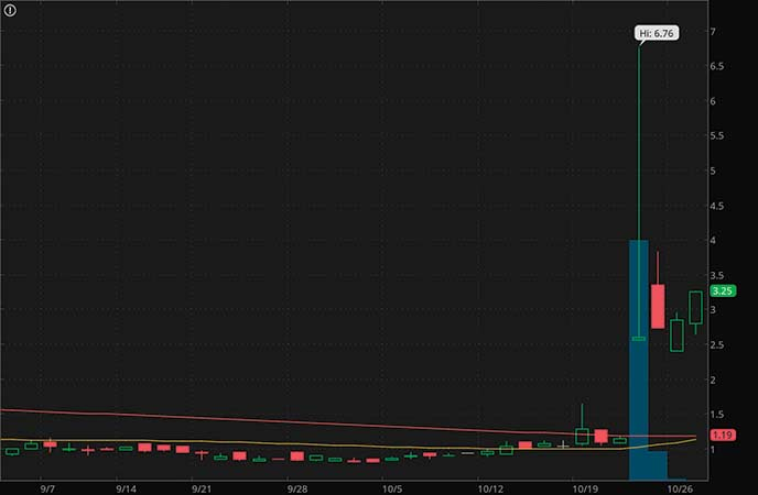 penny stocks to watch Ever-Glory International Group Inc. (EVK stock chart)