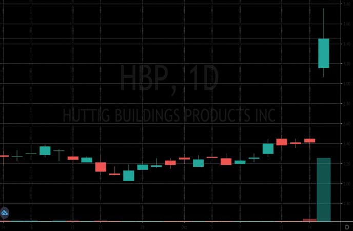 penny stocks to watch Huttig Building Products (HBP stock chart)