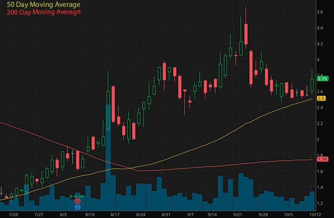 penny stocks to watch Party City Holco (PRTY stock chart)