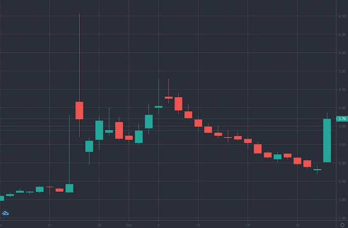 penny stocks to watch Polar Power (POLA stock chart)