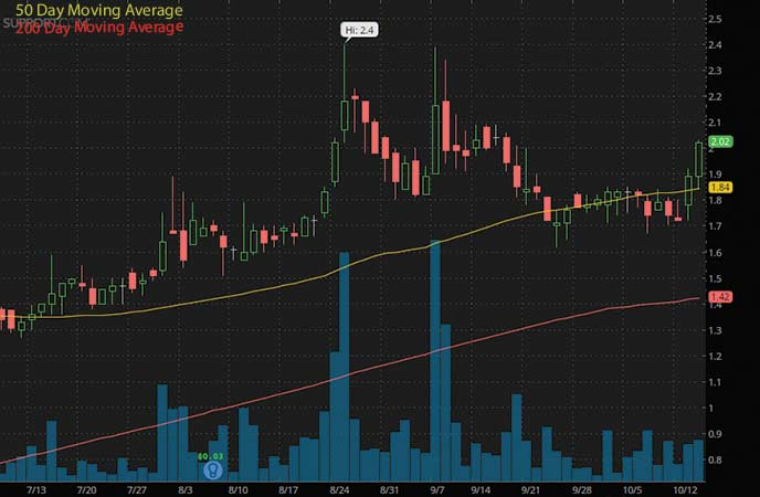 penny stocks to watch Support.com Inc (SPRT stock chart)