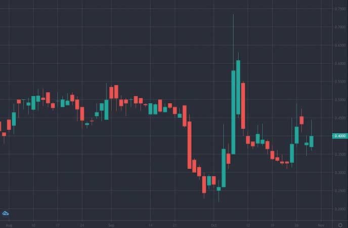 penny stocks to watch United States Antimony Corporation (UAMY stock chart)