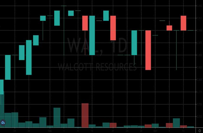 penny stocks to watch Walcott Resources (WAL stock chart)