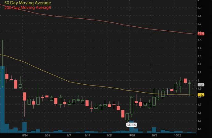 penny stocks to watch right now BOQI International Medical (BIMI stock chart)
