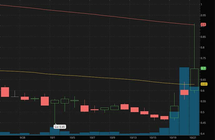 penny stocks to watch right now Neos Therapeutics Inc. (NEOS stock chart)