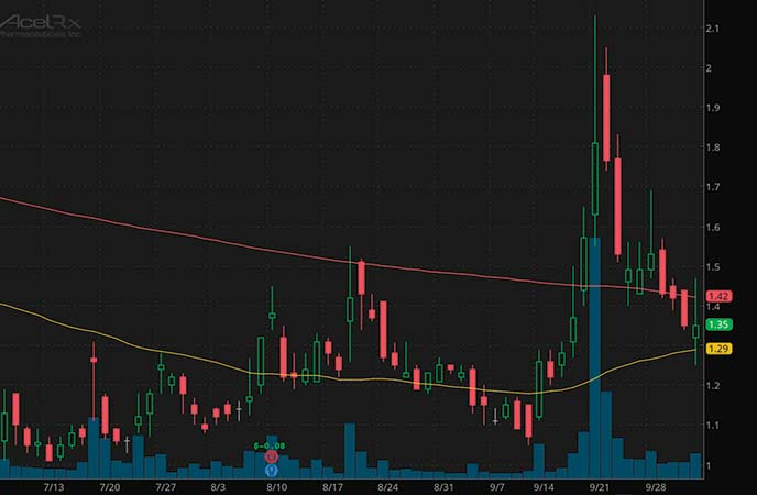 penny stocks to watch today AcelRx Pharmaceuticals Inc. (ACRX stock chart)