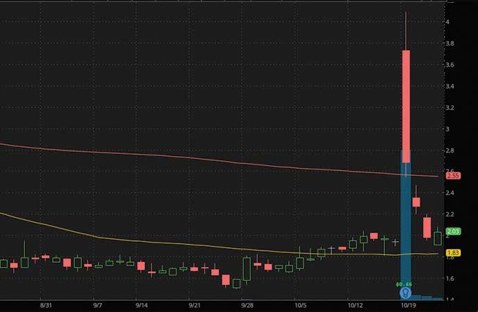 penny stocks to watch today BOQI International Medical Inc. (BIMI stock chart)