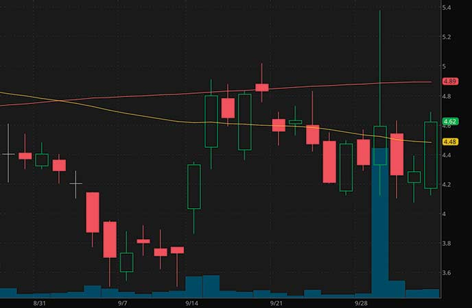 penny stocks to watch today Inflarx NV (IFRX stock chart)