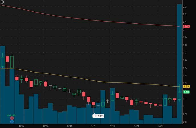 penny stocks to watch today Inpixon (INPX stock chart)