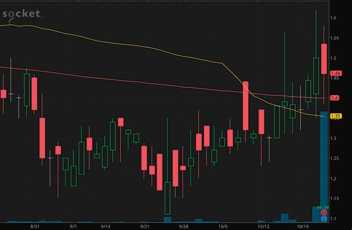 penny stocks to watch today Socket Mobile Inc. (SCKT stock chart)