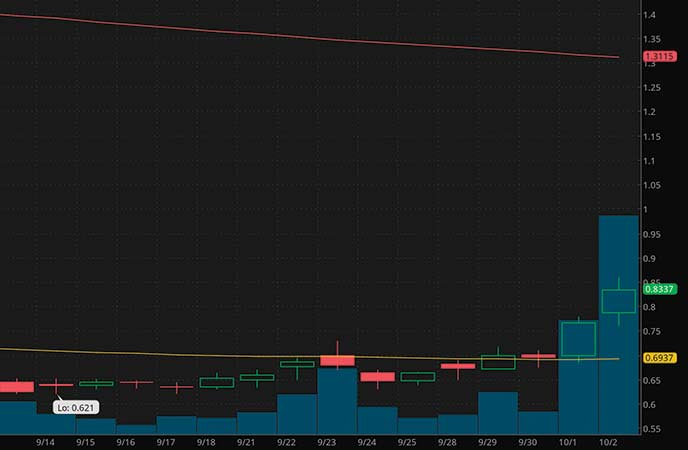 penny stocks to watch today Toughbuilt Industries (TBLT stock chart)