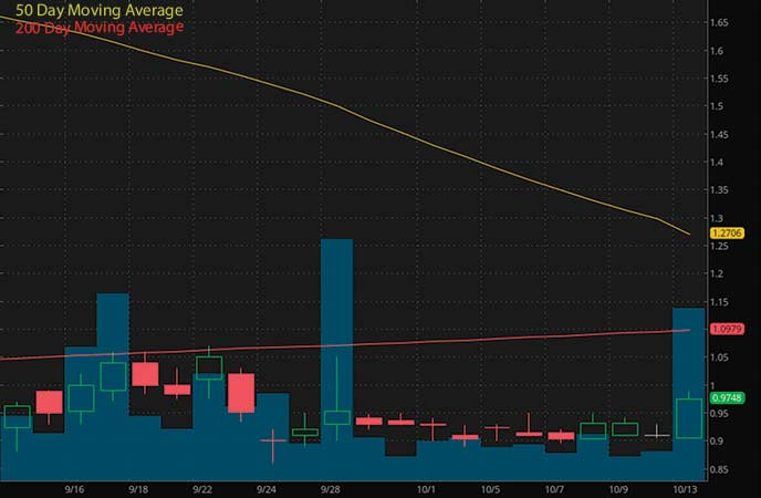 penny stocks under $1 to watch Cocrystal Pharma (COCP stock chart)