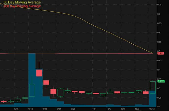 penny stocks under $1 to watch Onconova Therapeutics Inc. (ONTX stock chart)
