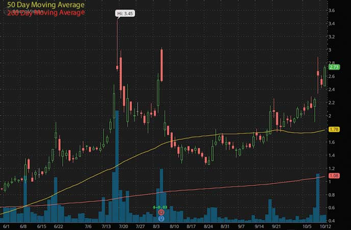 tech penny stocks to watch MicroVision Inc. (MVIS stock chart)
