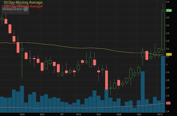 tech penny stocks to watch Moneygram International Inc. (MGI stock chart)