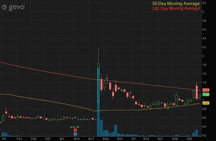 top penny stocks to buy under 4 dollars Gevo Inc. (GEVO stock chart)