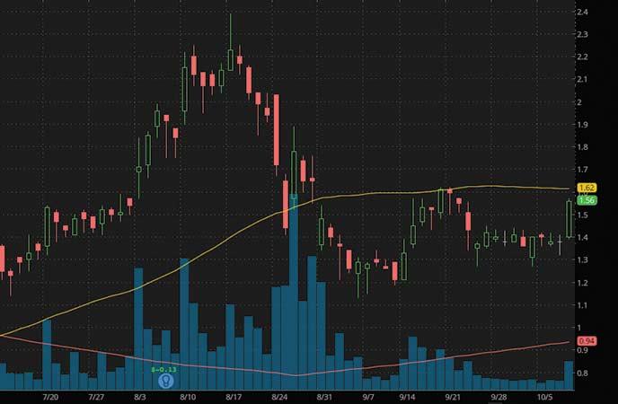 top penny stocks to watch Lipocine Inc. (LPCN stock chart)