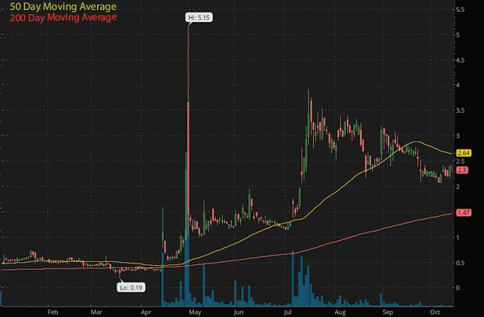 top penny stocks to watch today AgEagle Aerial Systems (UAVS stock chart)