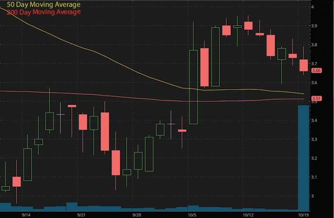 top penny stocks to watch under $4 Aptinyx Inc. (APTX stock chart)