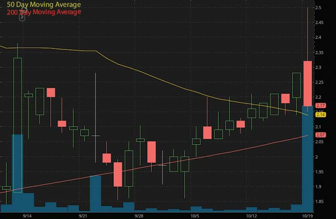 top penny stocks to watch under $4 Cleveland BioLabs (CBLI stock chart)