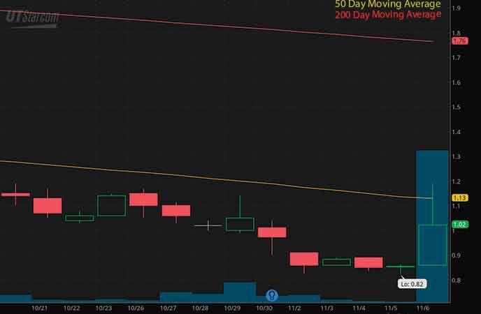 5G penny stocks to watch UTStarcom Holding Corp. (UTSI stock chart)