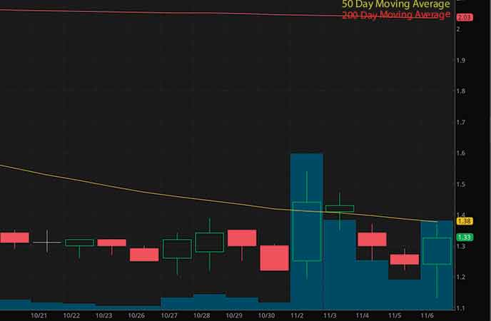 5G penny stocks to watch Vislink Technologies Inc. (VISL stock chart)