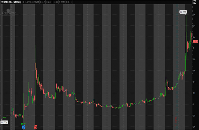 Covid_Penny_Stocks_to_Watch_Fuel_Tech_Inc_FTEK_Stock_Report