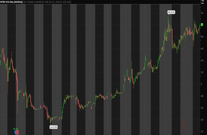 Covid_Penny_Stocks_to_Watch_Waitr_Holdings_Inc_WTRH_Stock_Report